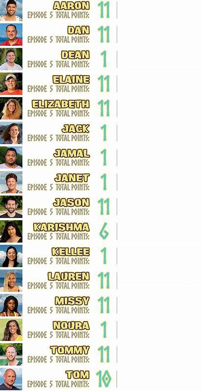 Survivor Season Points Tribe Fantasy Episode Total