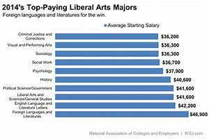 The Liberal Arts Majors That Pay the Most - At Work - WSJ