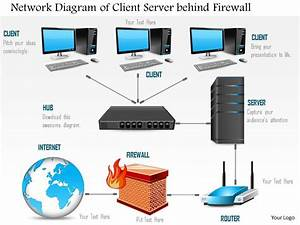 0814 Network Diagram Of A Client Server Behind A Firewall But Connected To The Internet Ppt
