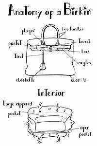 Inside The Birkin Bag