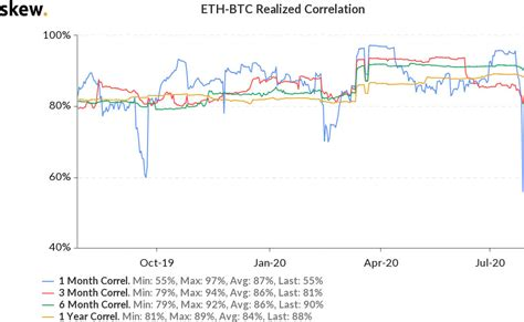 The kitco ethereum price index provides the latest ethereum price in us dollars using an average from the ethereum vs other cryptocurrencies. Ethereum turns five but ETH price Vs. Bitcoin never ...