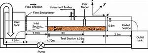 Schematic Diagram Of The Flume With Sediment Bed