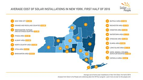 How Much Do Solar Panels Cost In New York?  Solar To The
