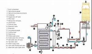 Air Cool Chiller Diagram