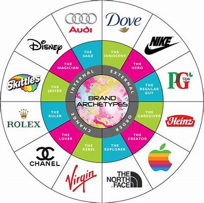 Archetypes Marketing Personality Archetype Examples Wheel Brands