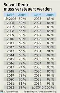 Steuer Für Rente Berechnen : mehr rente mehr steuern freie presse ~ Themetempest.com Abrechnung