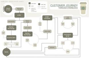 Starbucks Customer Journey Map