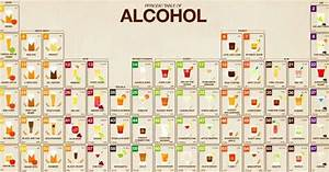Cocktail Chemistry Charts : Types of Alcoholic Beverages