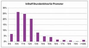 Gehalt Stundenlohn Berechnen : promoter gehalt stundenlohn auf promotion jobs instaff ~ Themetempest.com Abrechnung
