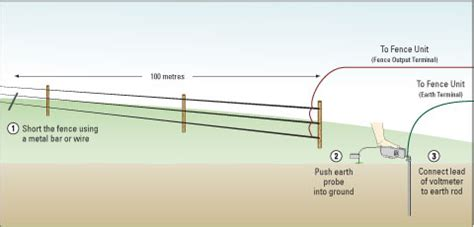 A Diagram To Wire A Electric Fence For by Tips Advice Rutland Electric Fencing