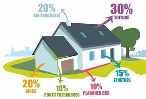 Economie D Energie Dans Une Maison : environnement les avant monts ~ Melissatoandfro.com Idées de Décoration