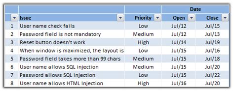 issue tracking template excel issue trackers risk management using excel project management tools part 5 of 6