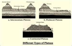 Major Landforms And Their Economic Significance  Plateaus