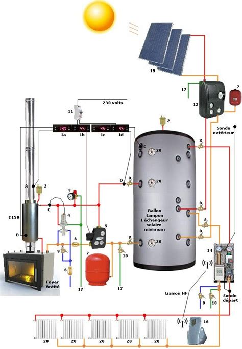 1000 ideas about chauffe eau solaire on chauffage solaire chauffage d appoint and