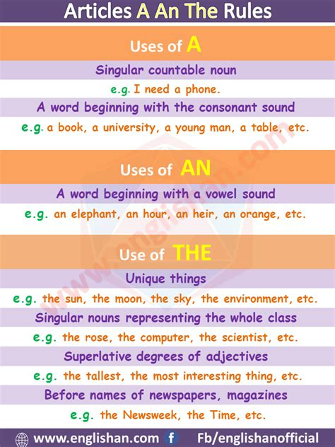 Articles A An The Rules   Use Article in English with Examples