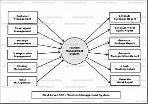 Tourism Management System Dataflow Diagram  Dfd  Freeprojectz