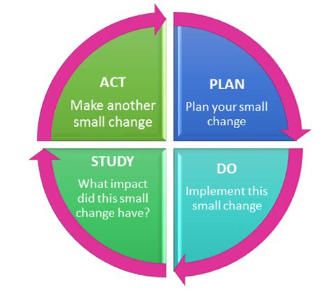 model for improvement template let s make some small changes with big effects the swan doctor
