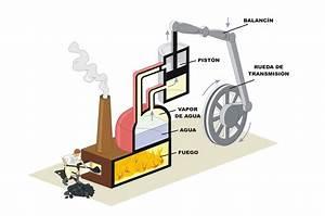 ¿Cómo funciona la máquina de vapor?