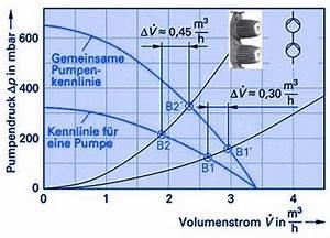 Förderhöhe Pumpe Berechnen : pumpen reihenschaltung shkwissen haustechnikdialog ~ Themetempest.com Abrechnung