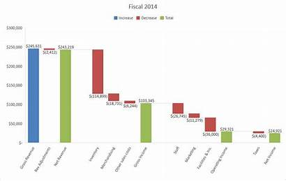 Excel Charts Business Decisions Ways Using Microsoft