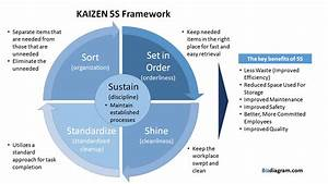 Kaizen 5s Framework