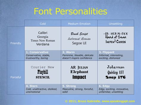 best font and size to use on a resume the 1 best advice for choosing powerpoint fonts