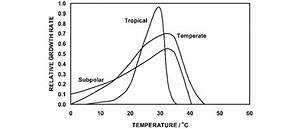 Schematic Plots Of Plant Growth Rate Vs  Temperature For