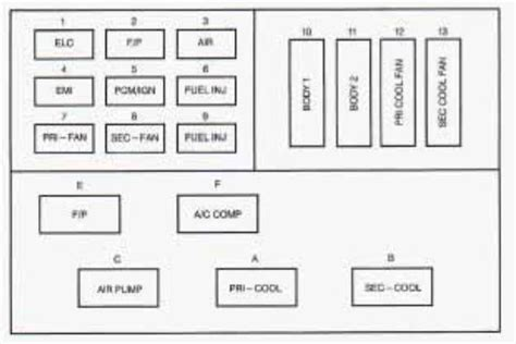 Buick Fuse Diagram by Buick Roadmaster 1996 Fuse Box Diagram Carknowledge