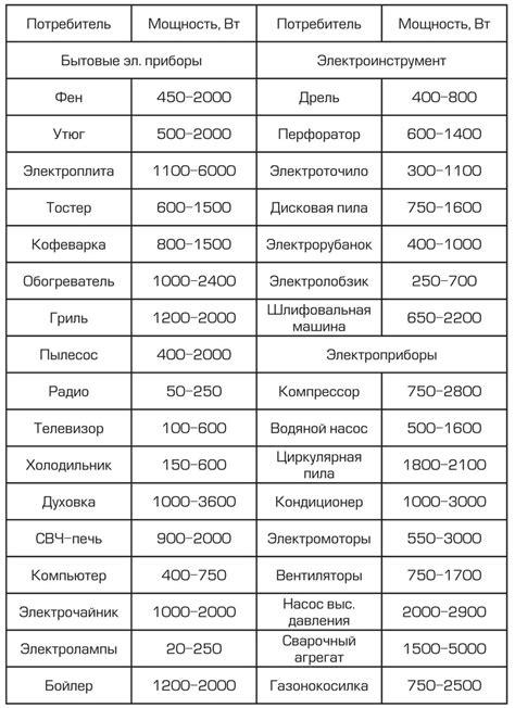 Таблица потребляемой мощности и тока бытовыми электроприборами при напряжении питания 220В — ООО Домоуправляющая компания г.Шахунья
