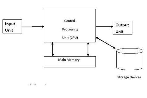 computer architecture professional knowledge