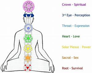How is colour linked to your chakras and more?! | Colour ...