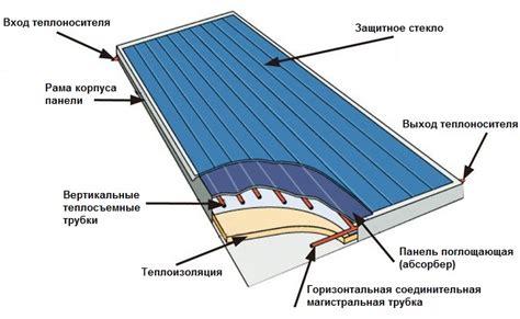 Как сделать солнечный коллектор своими руками типы конструкций и этапы работ