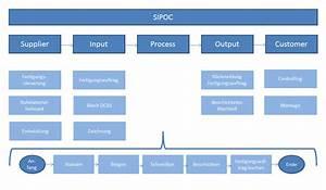 Cpk Wert Berechnen Beispiel : sipoc powerpoint template vorlage ~ Themetempest.com Abrechnung