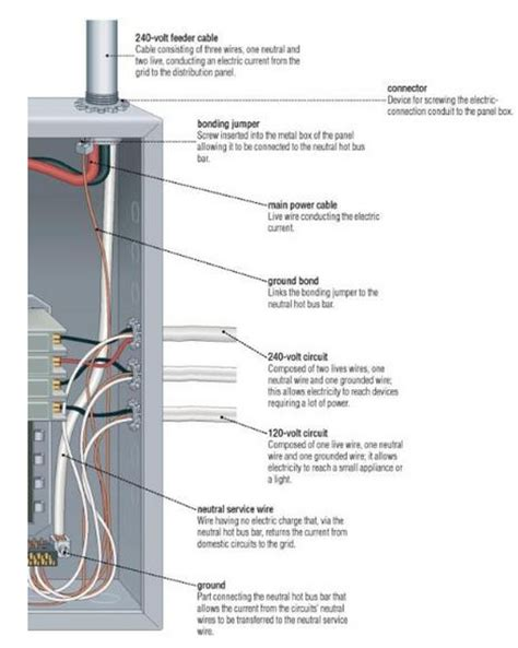 Electrical Panel Box Wiring Diagram by What S In An Electrical Panel Electrical Home