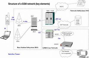 Gsm  Global System For Mobile Communications  Is An Open