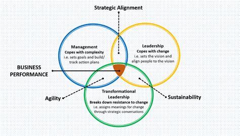 leadership  management     andrea