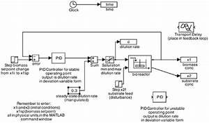 Simulink Model File