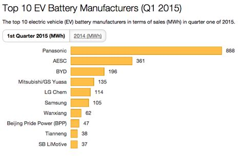 biggest electric car battery manufacturers