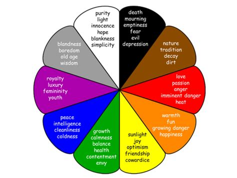 symbolism of colors adaptable colour meaning symbolism charts by