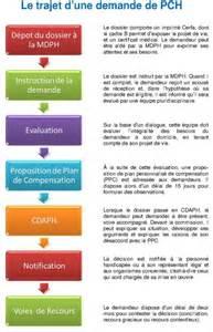 Projet De Vie Ehpad by La Demande Mdph Le Projet De Vie Et Le Geva Sco