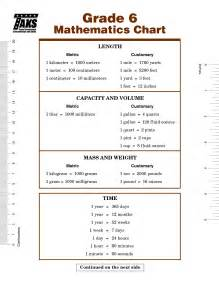 6th grade metric system worksheet 5th grade conversion chart noconformity free worksheet