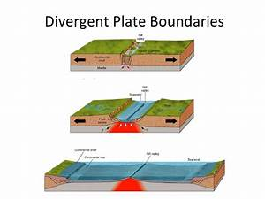 GSIAS BLOGS: TECTONIC PLATES AND THEIR MOVEMENT