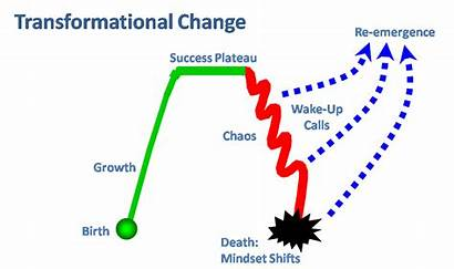 Change Transformational Leaders Diagram Welcome Leader Chart