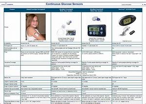 Development Of Continuous Glucose Monitoring Systems  Cgms