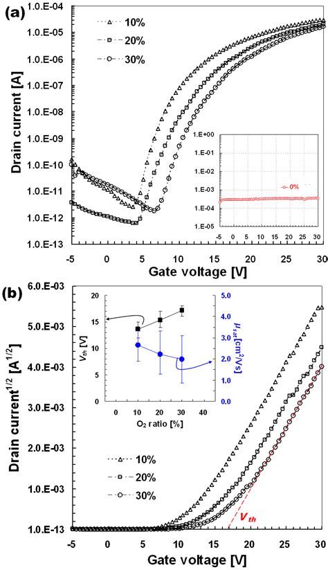 Transfer characteristics of a-IGZO TFTs with W = 40 m and
