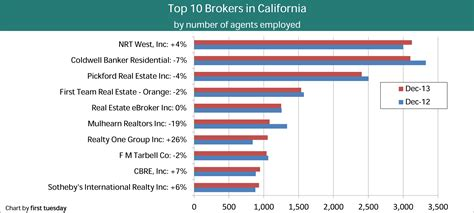 californias top  brokers   tuesday journal