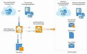 Veeam Backup For Microsoft Office 365 1 5  U2022 Nolabnoparty