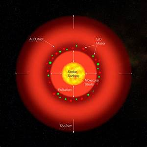 Structure of the Pulsating Red Giant S Ori (artist's ...