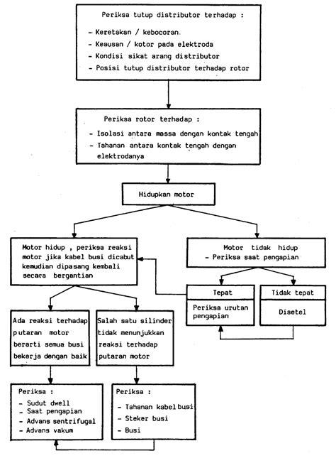 makalah sistem pengapian situs pendidikan otomotif
