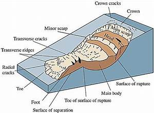 Different Forms And Sizes Of Landslides